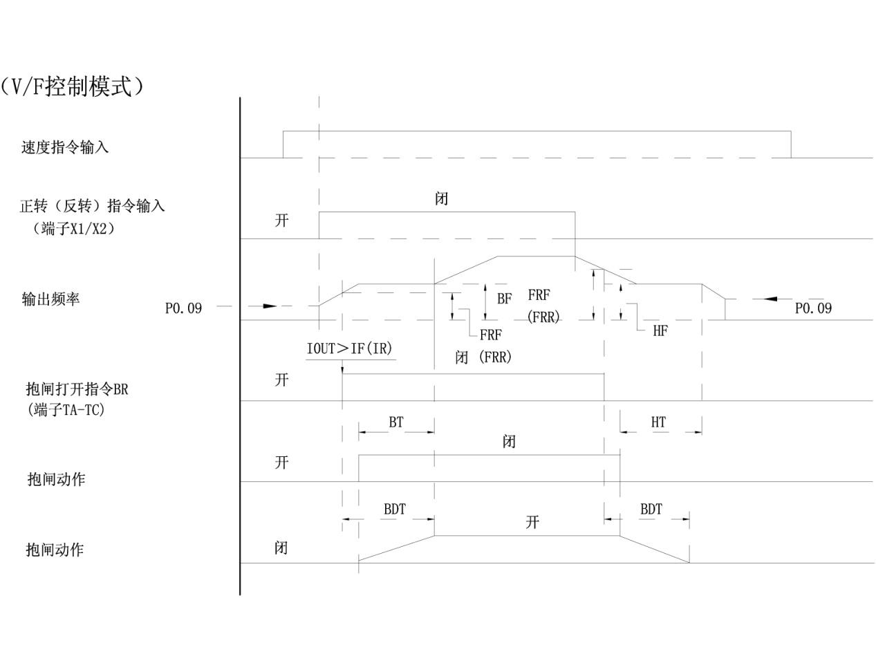 ALPHA6900S起重机专用变频器  产品特点 采用电动机驱动与起重逻辑控制有机结合的方式,省去了原系统中的PLC,减少潜在故障点,简化系统接线、调试简单灵活,代表未来起重机控制的发展方向;集多年起重机行业设计的经验,设计了专家级、广泛应用的起升机构的控制和安全逻辑,包括时序配合、防溜钩、等功能,为配套客户提供完美的解决方案;在采矿、冶金、筑路行业的上料系统有专门的定长设计,使控制更安全可靠。 技术特点 1.