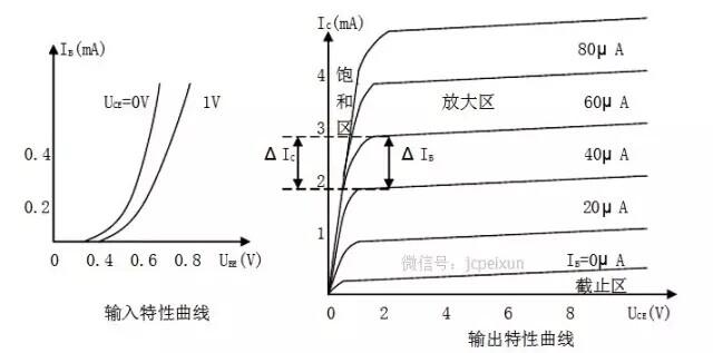 5.1 半导体三极管英文缩写:Q/T 5.2半导体三极管在电路中常用Q加数字表示,如:Q17表示编号为17的三极管。 5.3 半导体三极管特点:半导体三极管(简称晶体管)是内部含有2个PN结,并且具有放大能力的特殊器件。它分NPN型和PNP型两种类型,这两种类型的三极管从工作特性上可互相弥补,所谓OTL电路中的对管就是由PNP型和NPN型配对使用。 按材料来分 可分硅和锗管,我国目前生产的硅管多为NPN型,锗管多为PNP型。   5.