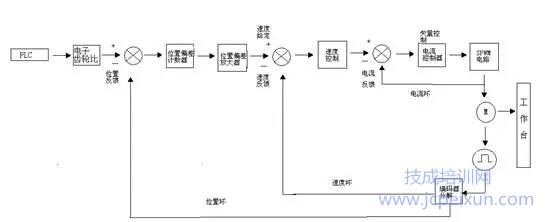 伺服驅動器功能參數設置與實操訓練 三菱fx3u定位控制與伺服應用技術