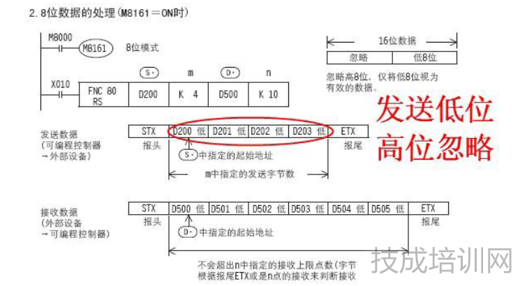 1、先了解RS指令。  2、话不多说,直接上通讯手册给的范例。按照该格式发送指令,相应的字节就通过串口给发出去了。  3、需要注意的一点,关于M8161。为了数据处理方便,我们最好只使用低八位。  4、关于D8120,规定了PLC端串口发送接收环境。比较好理解。  5、这些了解好之后,就开始做一个简单的测试。PLC与电脑485连接。通过按钮,驱动RS指令,发送字节。电脑端通过串口调试助手接收数据。PLC程序如下:  6、串口调试助手状态如下:  7、再上两幅实物图。  做了这些,我觉得最重要的是明白第五点