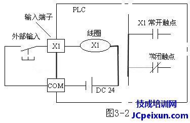 第一、 软元件的功能与代号 一、输入继电器(X) 输入继电器与输入端相连,它是专门用来接受PLC外部开关信号的元件。PLC通过输入接口将外部输入信号状态(接通时为1,断开时为0)读入并存储在输入映象寄存器中。如图3-2所示为输入继电器X1的等效电路。  输入继电器必须由外部信号驱动,不能用程序驱动,所以在程序中不可能出现其线圈。由于输入继电器(X)为输入映象寄存器中的状态,所以其触点的使用次数不限。 FX系列PLC的输入继电器以八进制进行编号,FX2N输入继电器的编号范围为X000~X267(184