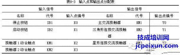 【plc大神分享】plc控制电机星三角启动梯形图